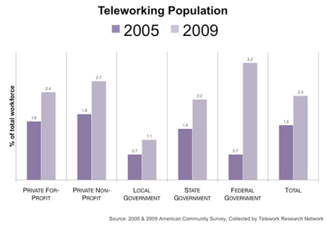 Source: http://www.newgeography.com/content/003082-the-rise-telework-and-what-it-means
