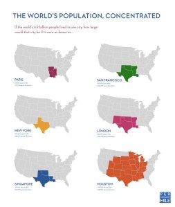 The World's Population Concentrated Source: http://persquaremile.com/2011/01/18/if-the-worlds-population-lived-in-one-city/