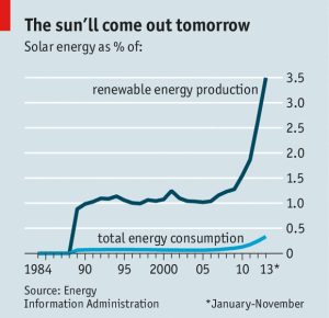Changing Energy Production Patterns